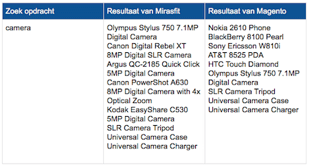 Magento must have modules zoek