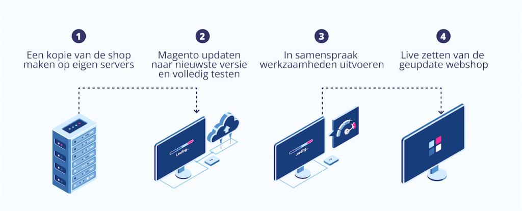 Aquive Media - Magento 2 updaten